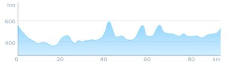 Wykres przewyższenia: 810 m