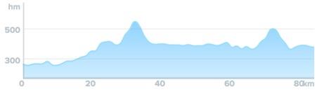 Wykres przewyższenia: 770 m