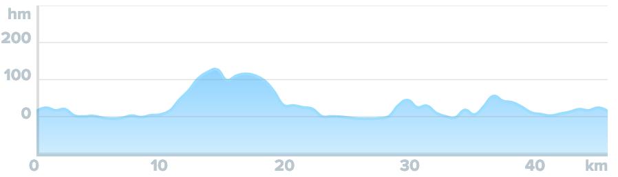 Wykres przewyższenia: 280 m