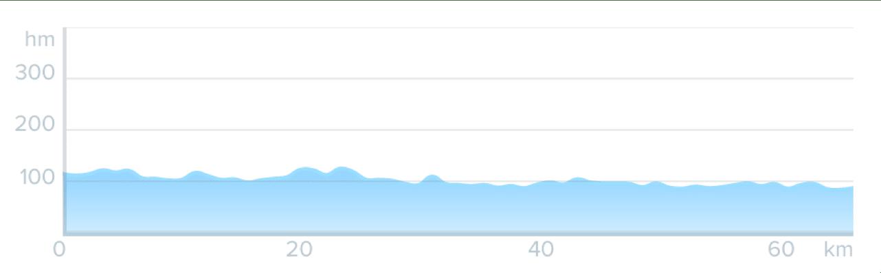 Wykres przewyższenia: 30 m