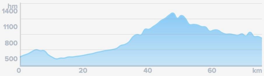 Wykres przewyższenia: 1 640 m