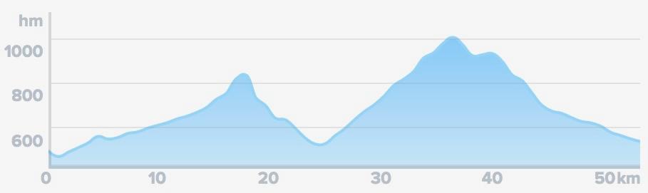 Wykres przewyższenia: 900 m