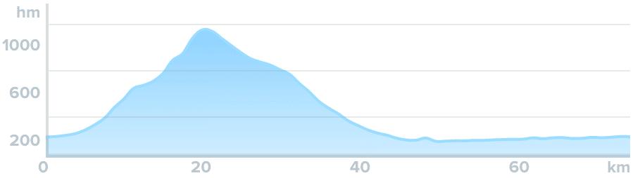 Wykres przewyższenia: 1030 m