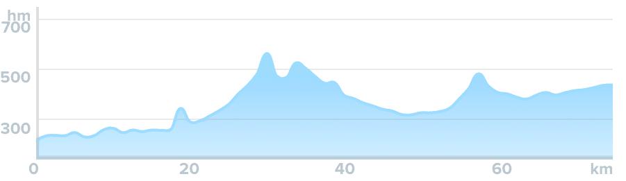 Wykres przewyższenia: 850 m