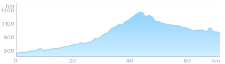 Wykres przewyższenia: 1 480 m