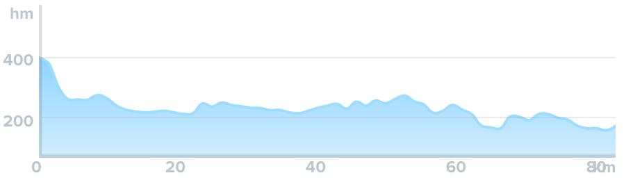 Wykres przewyższenia: 390 m
