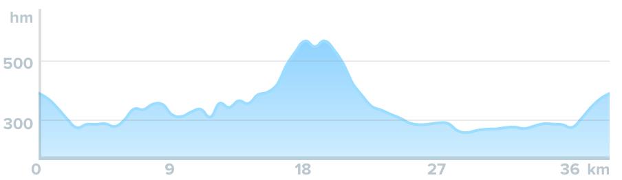 Wykres przewyższenia: 600 m