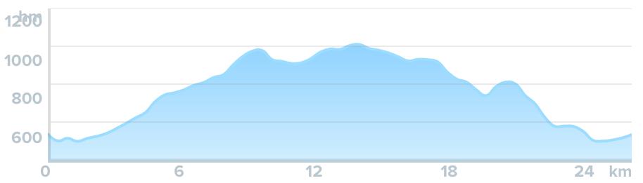 Wykres przewyższenia: 710 m