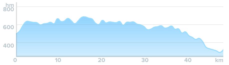 Wykres przewyższenia: 630 m
