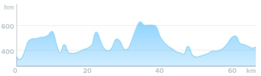 Wykres przewyższenia: 1260 m