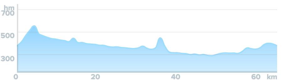 Wykres przewyższenia: 560 m