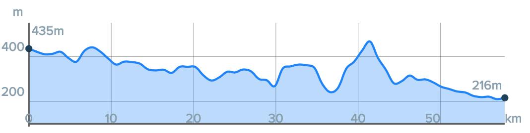 Wykres przewyższenia: 740 m