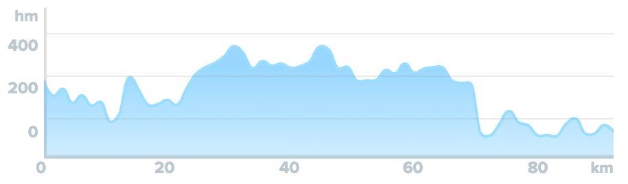 Wykres przewyższenia: 1 400 m