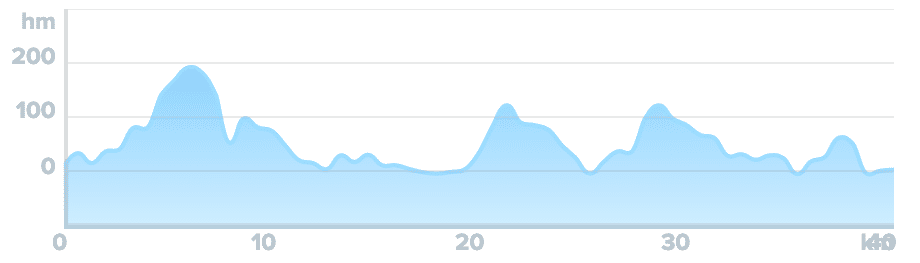 Wykres przewyższenia: 620 m