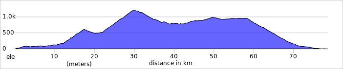 Wykres przewyższenia: 1700 m