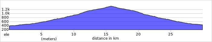 Wykres przewyższenia: 1000 m