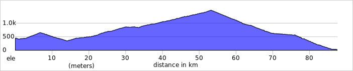 Wykres przewyższenia: 1500 m