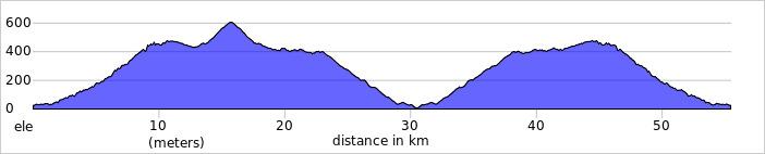 Wykres przewyższenia: 1200 m