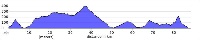 Wykres przewyższenia: 1220 m