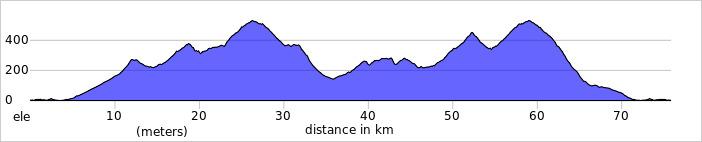 Wykres przewyższenia: 1300 m