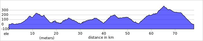 Wykres przewyższenia: 1900 m