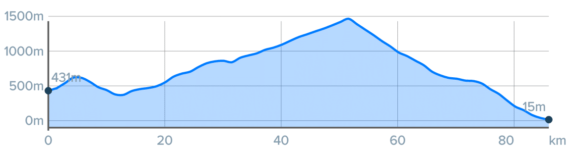Wykres przewyższenia: 1420 m