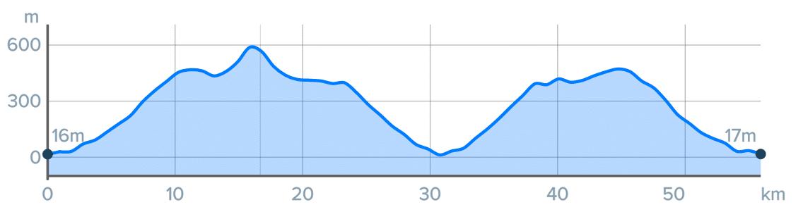 Wykres przewyższenia: 1150 m
