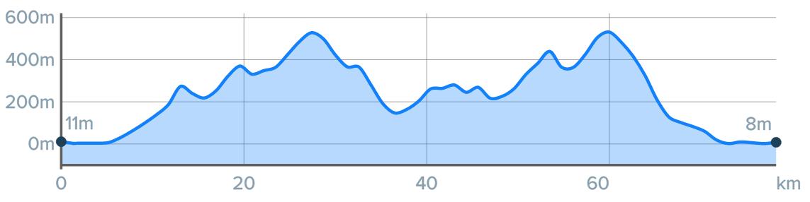 Wykres przewyższenia: 1250 m