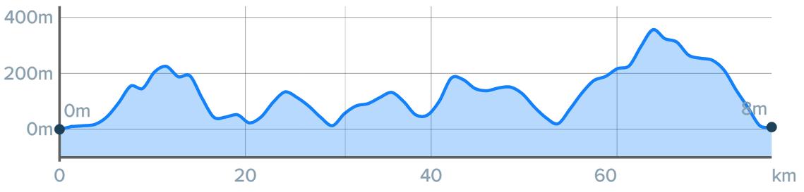 Wykres przewyższenia: 1130 m