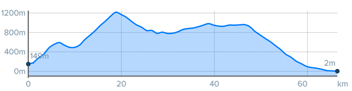 Wykres przewyższenia: 1460 m