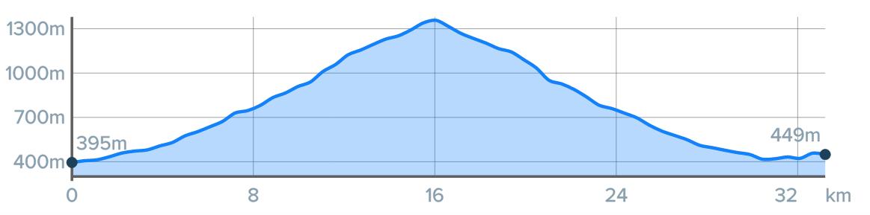 Wykres przewyższenia: 1040 m
