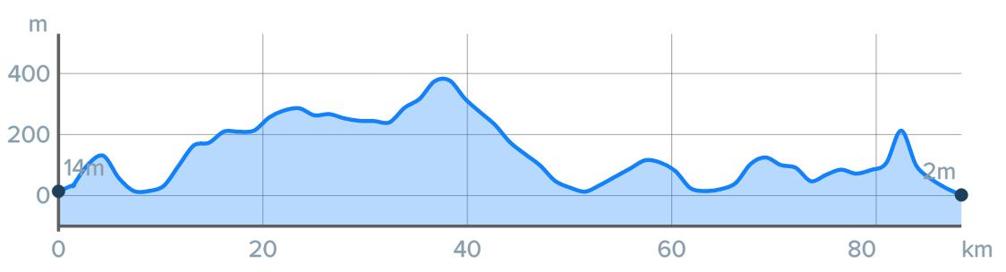 Wykres przewyższenia: 1120 m
