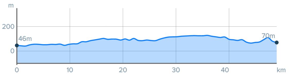Wykres przewyższenia: 190 m