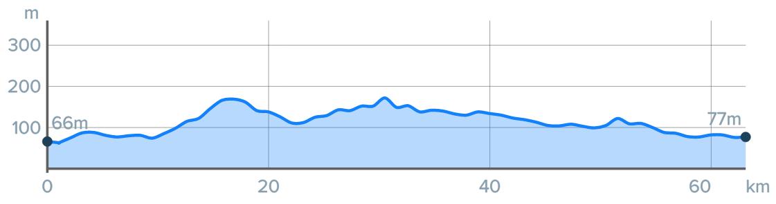 Wykres przewyższenia: 220 m