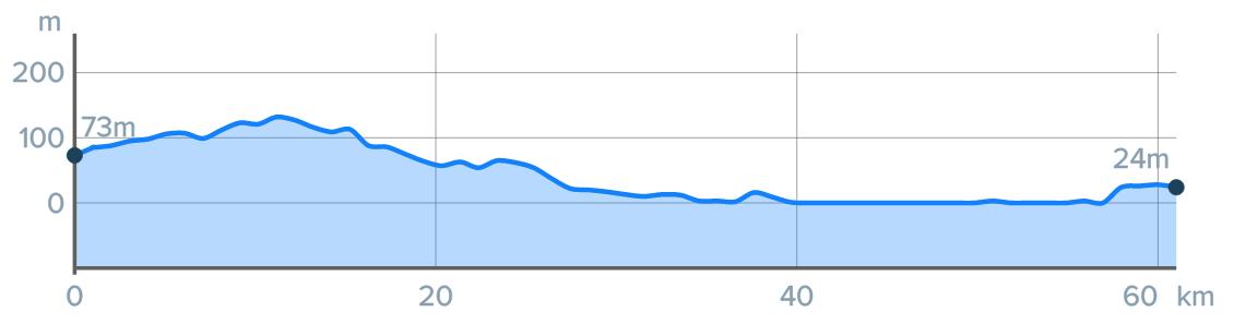 Wykres przewyższenia: 130 m