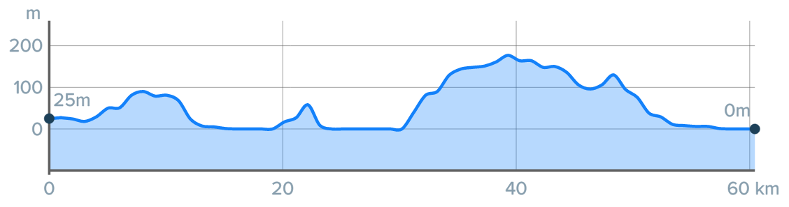 Wykres przewyższenia: 340 m
