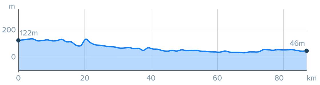 Wykres przewyższenia: 140 m