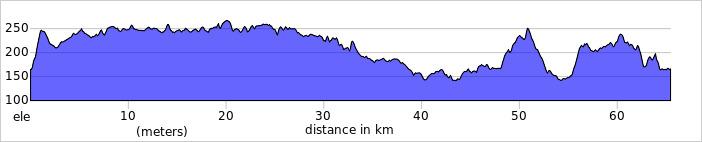 Wykres przewyższenia: 680 m