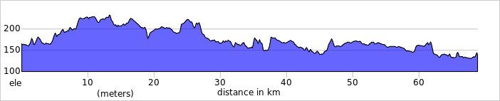 Wykres przewyższenia: 430 m