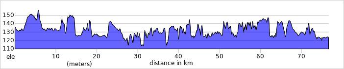 Wykres przewyższenia: 425 m