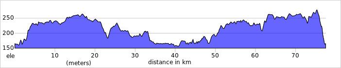 Wykres przewyższenia: 585 m